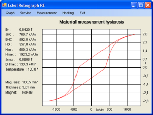 B-hysteresis of NdFeB at 120°C