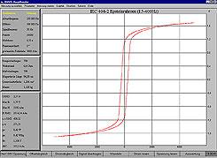 50 Hz Blechmessung mit dem Epsteinrahmen
